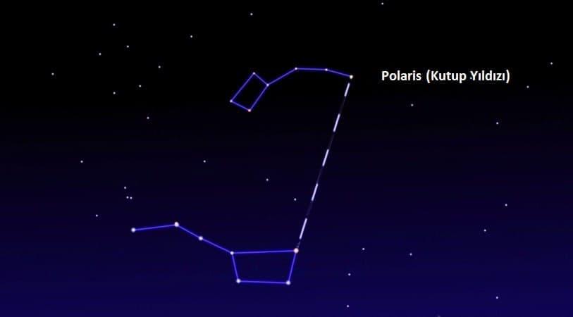 kutup yıldızı ile yön bulma